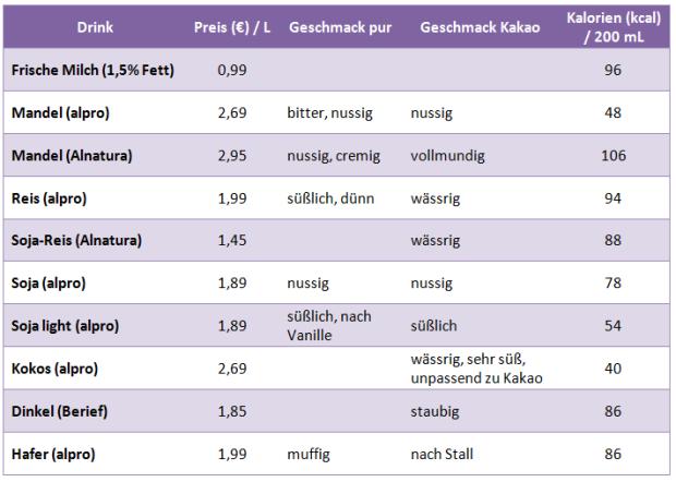 milchersatz-pflanzliche-milch-alternative-tabelle